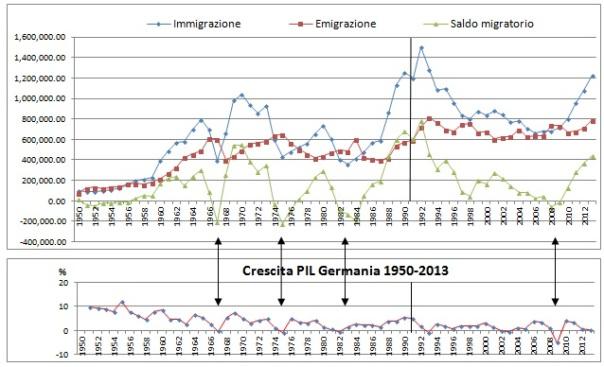 Fonte: Destatis – PIL calcolato a prezzi costanti