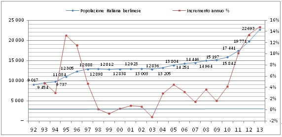Fonte: Amt für Statistik Berlin-Brandenburg