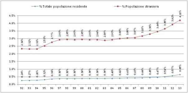 Grafico.6.2. % della popolazione residente italiana sul totale e sulla popolazione estera.