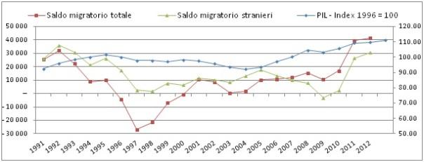Grafico.7.5