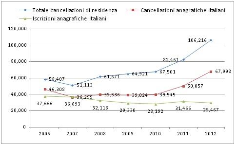 Fonte: Rielaborazione dati Istat, 2014