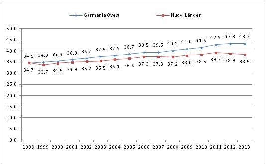 Fonte: Rielaborazione dati Destatis, 2014