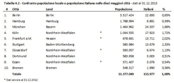 Fonte: Rielaborazione propria su dati AMT dei Länder