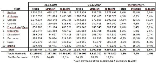Fonti: Uffici statistici div. Città, Destatis, 2014.