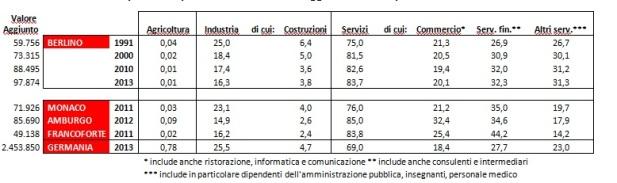 Fonte: Vari uffici statistici, Destatis, 2014.